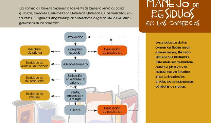 Guía de residuos no domiciliarios